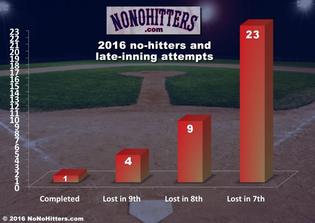 Graph of 2016 near no-nos