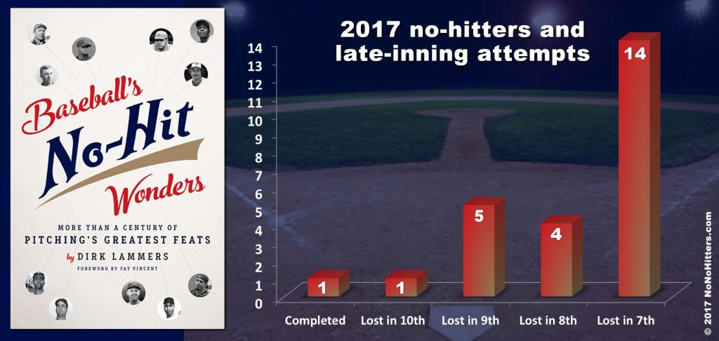 No-nos and late-inning attempts