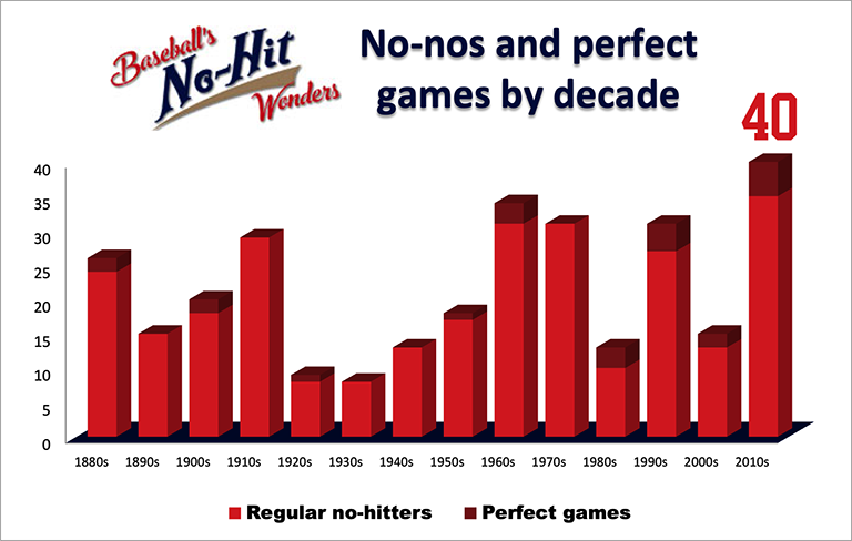 No-hitters by decade