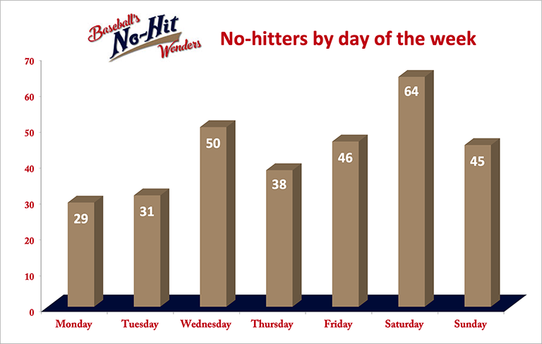 No-hitters by day of the week