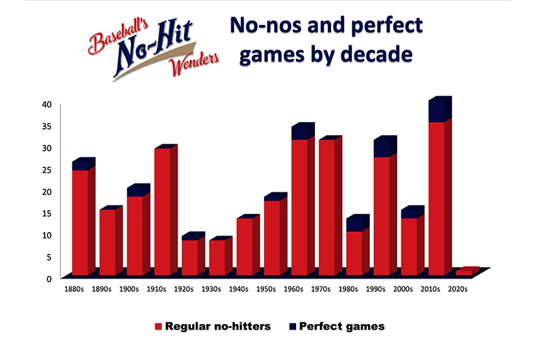 No-nos and perfect games by decade