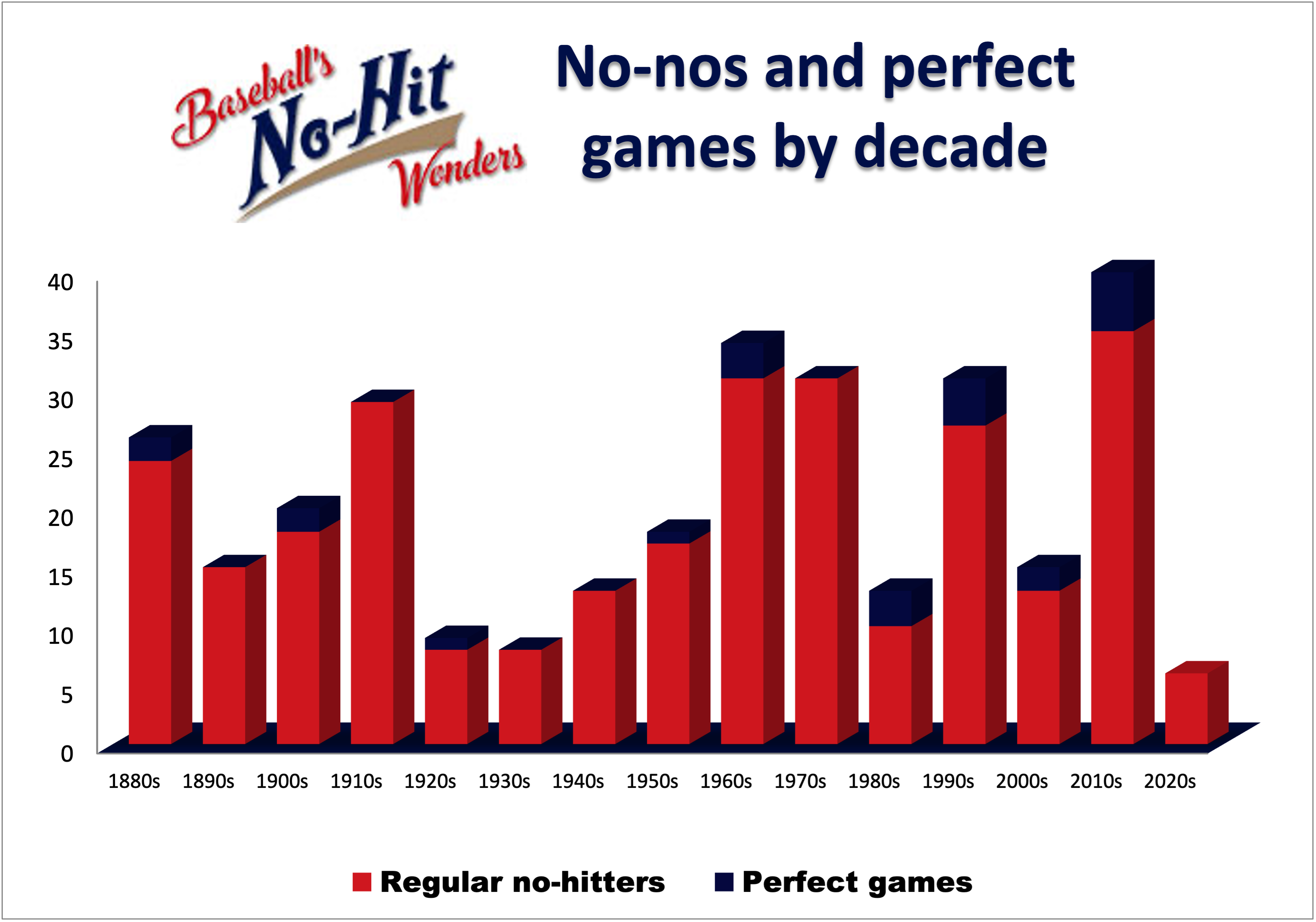 No-nos by decade