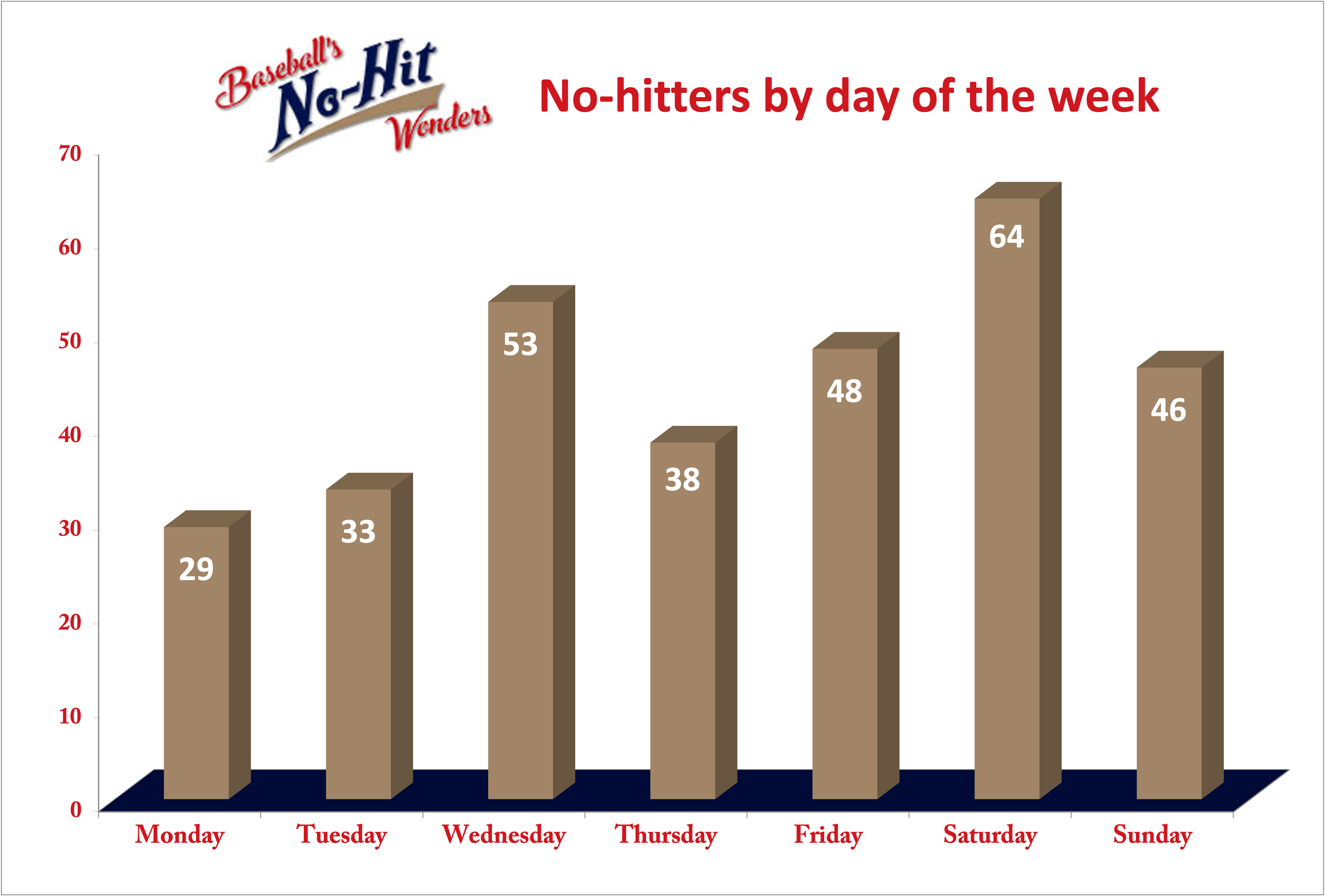 No-nos by day of the week